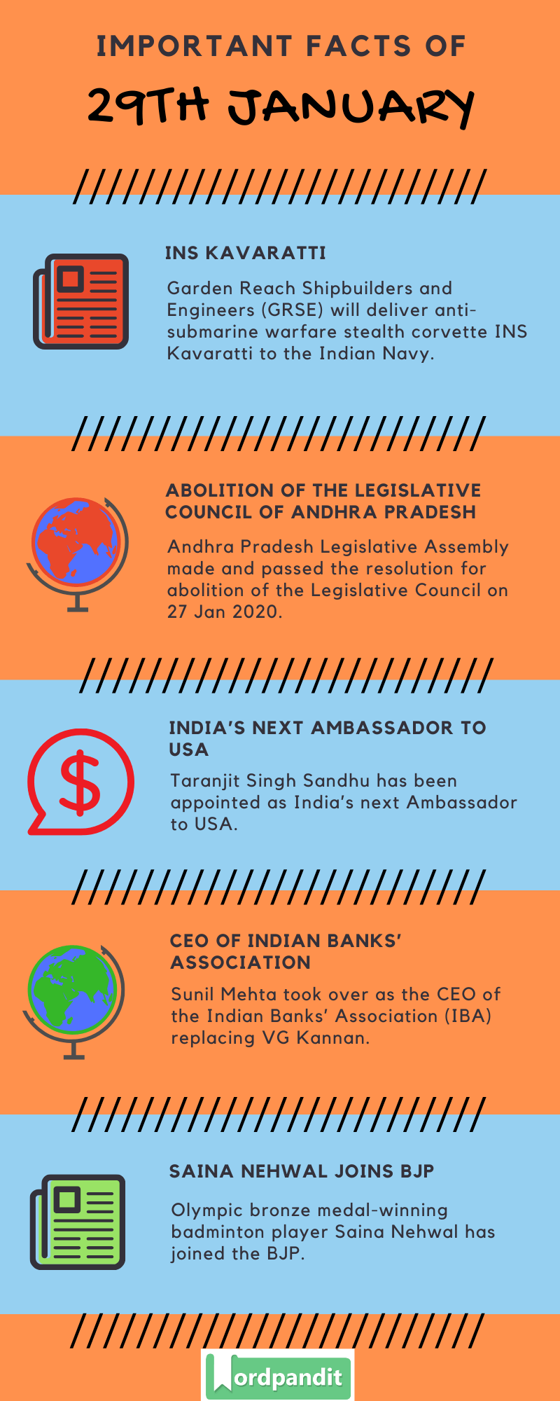 Daily Current Affairs 29 January 2020 Current Affairs Quiz 29 January 2020 Current Affairs Infographic
