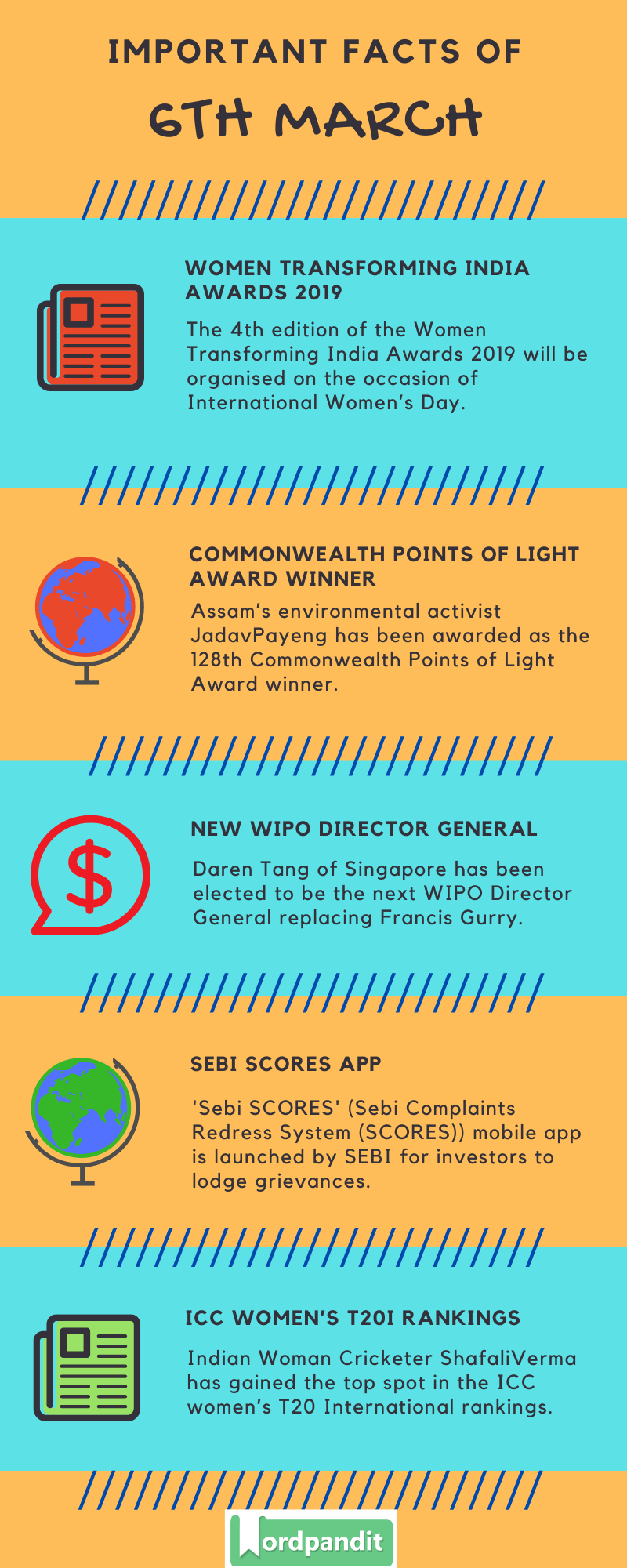 Daily Current Affairs 6 March 2020 Current Affairs Quiz 6 March 2020 Current Affairs Infographic