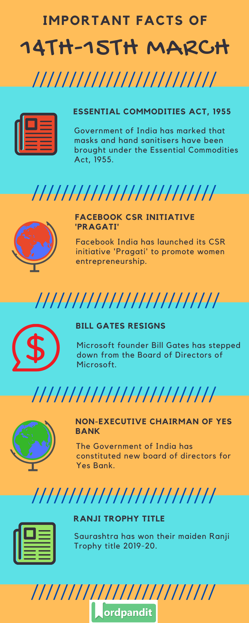 Daily Current Affairs 14 & 15 March 2020 Current Affairs Quiz 14 & 15 March 2020 Current Affairs Infographic