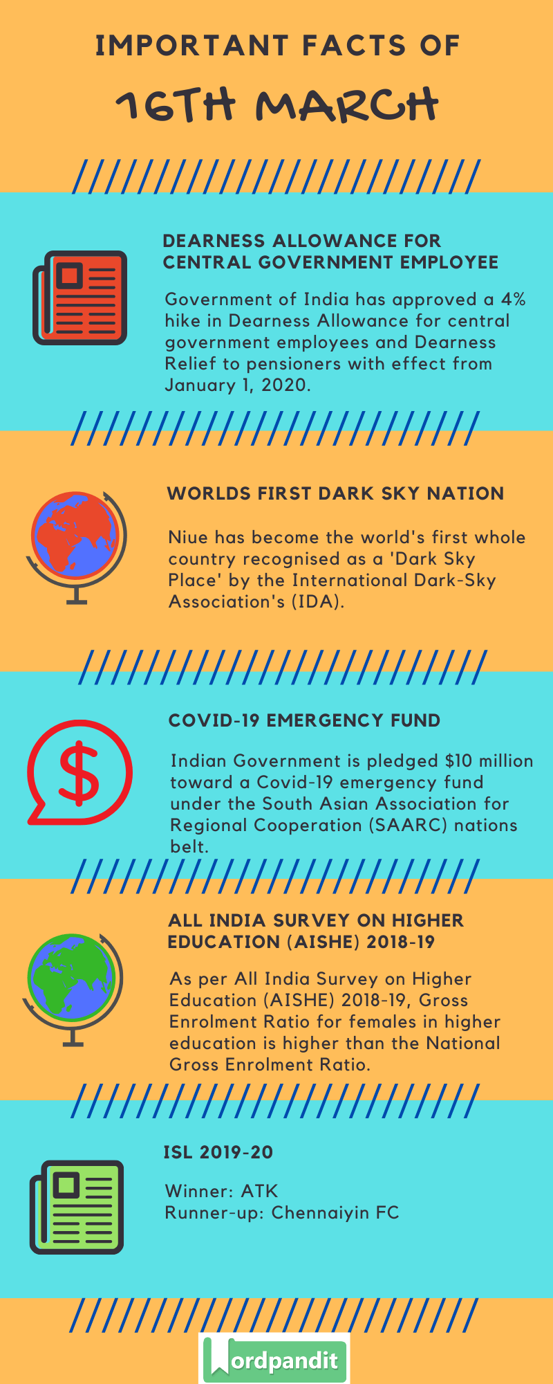 Daily Current Affairs 16 March 2020 Current Affairs Quiz 16 March 2020 Current Affairs Infographic