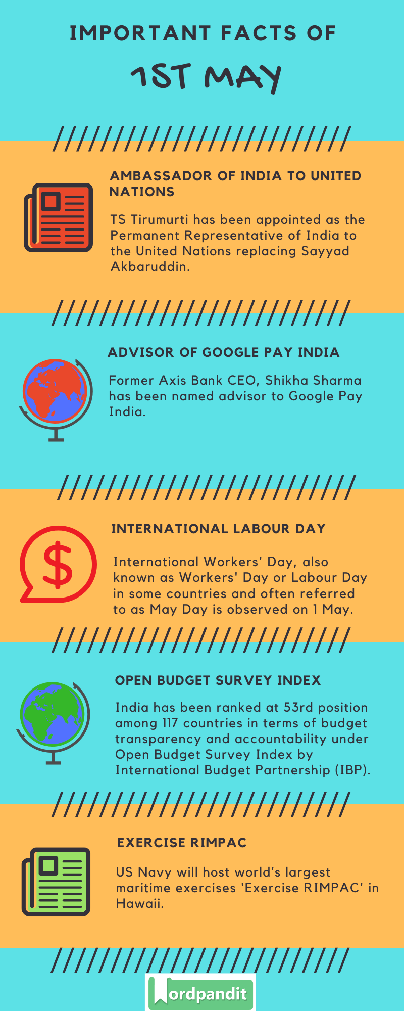 Daily Current Affairs 1 May 2020 Current Affairs Quiz 1 May 2020 Current Affairs Infographic