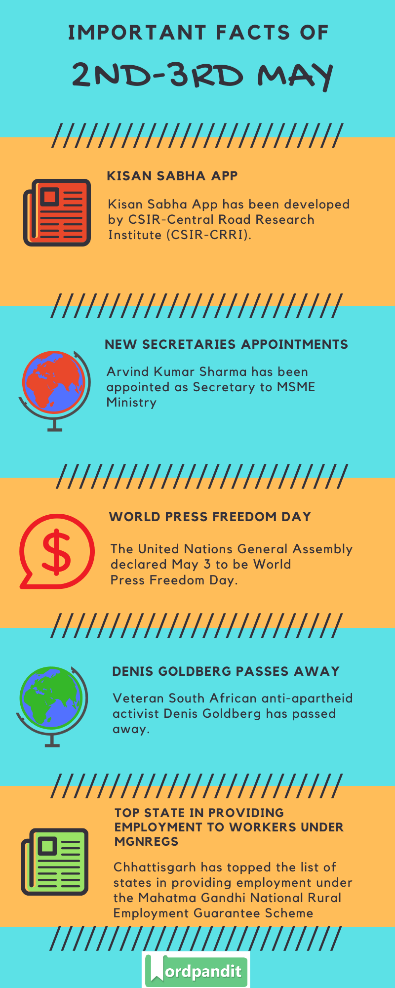 Daily Current Affairs 2-3 May 2020 Current Affairs Quiz 2-3 May 2020 Current Affairs Infographic