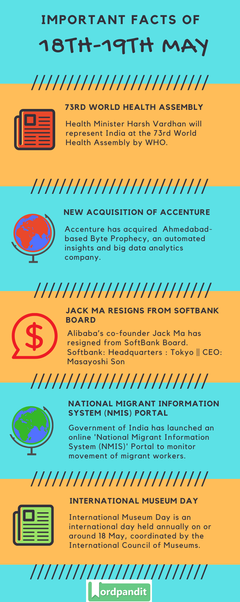 Daily Current Affairs 18th-19th May 2020 Current Affairs Quiz 18th-19th May 2020 Current Affairs Infographic