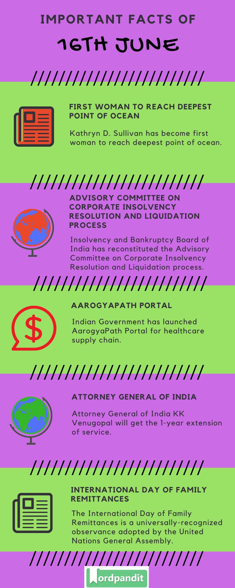 Daily Current Affairs 16th June 2020 Current Affairs Quiz 16th June 2020 Current Affairs Infographic