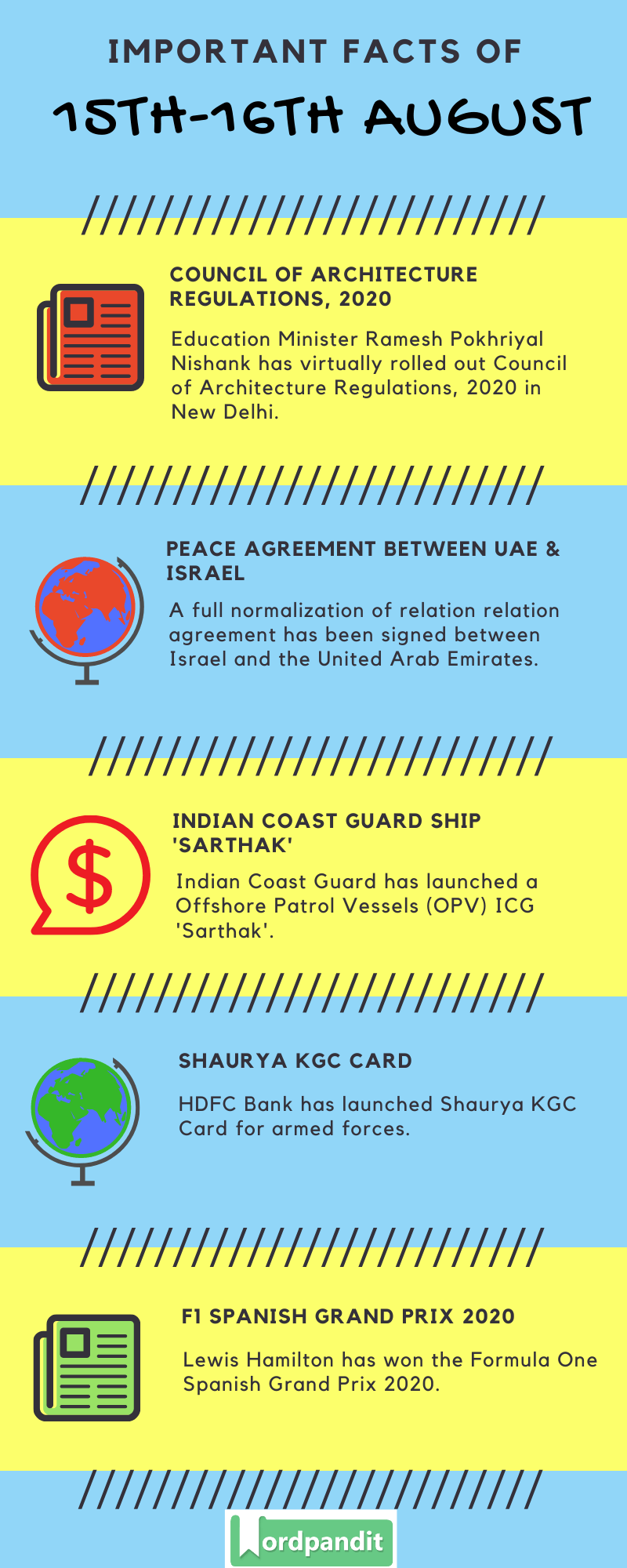 Daily Current Affairs 15th-16th August 2020 Current Affairs Quiz 15th-16th August 2020 Current Affairs Infographic