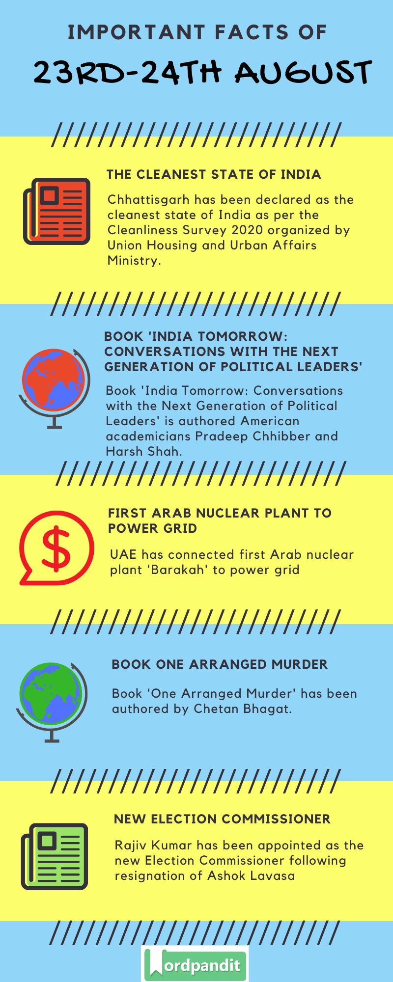 Daily Current Affairs 23rd-24th August 2020 Current Affairs Quiz 23rd-24th August 2020 Current Affairs Infographic