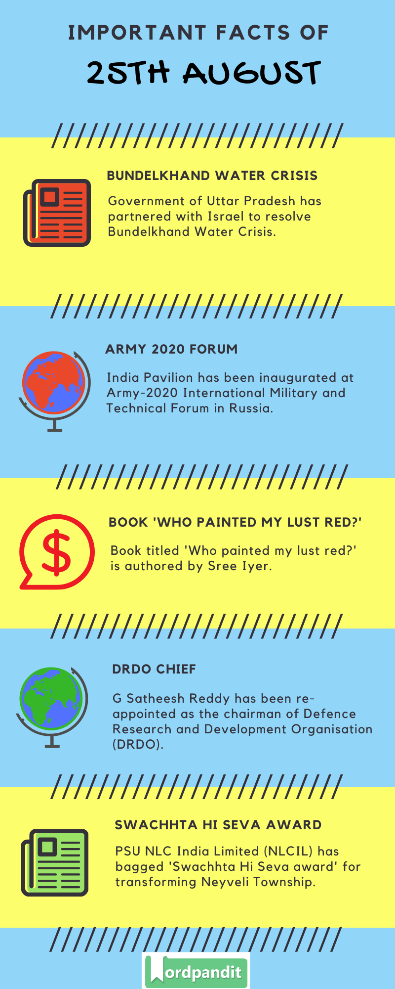 Daily Current Affairs 25th August 2020 Current Affairs Quiz 25th August 2020 Current Affairs Infographic