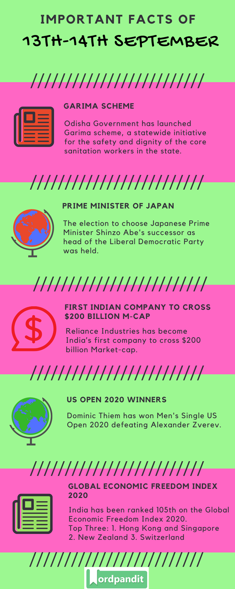 Daily Current Affairs 13th-14th September 2020 Current Affairs Quiz 13th-14th September 2020 Current Affairs Infographic