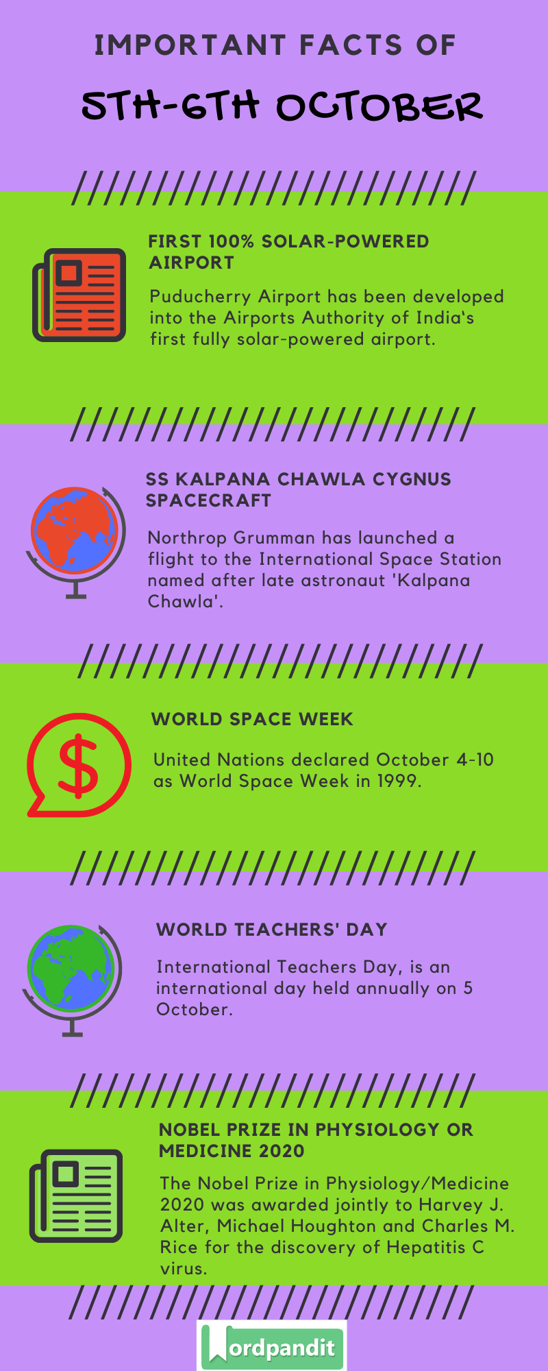 Daily Current Affairs 5th-6th October 2020 Current Affairs Quiz 5th-6th October 2020 Current Affairs Infographic