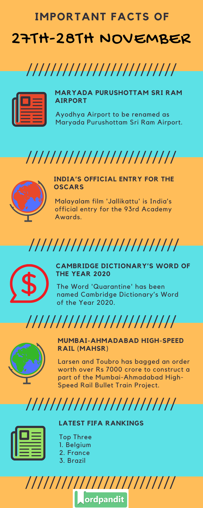 Daily Current Affairs 27th-28th November 2020 Current Affairs Quiz 27th-28th November 2020 Current Affairs Infographic